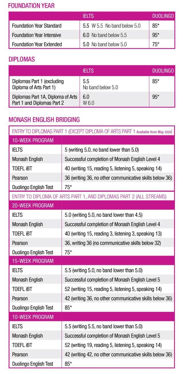 澳大利亚/新西兰,接受多邻国(Duolingo)语言成绩申请院校汇总